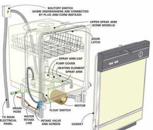 dishwasher diagram