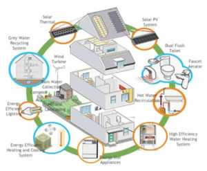 enery efficient home