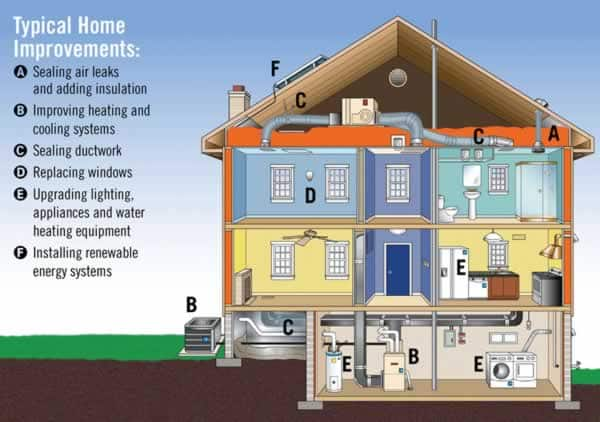 renewable energy sustainable design handyman tips