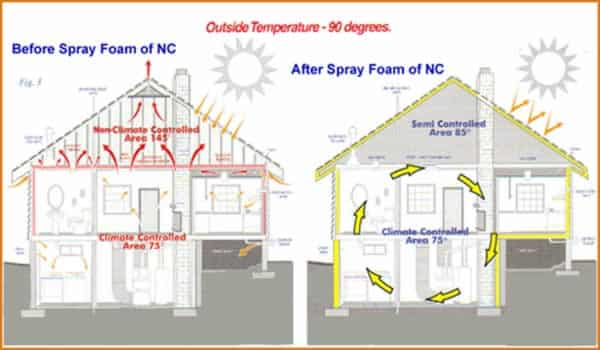 Diy spray foam insulation handyman tips spray foam insulation solutioingenieria Choice Image