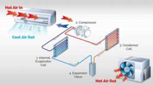Air conditioner buying guide - system