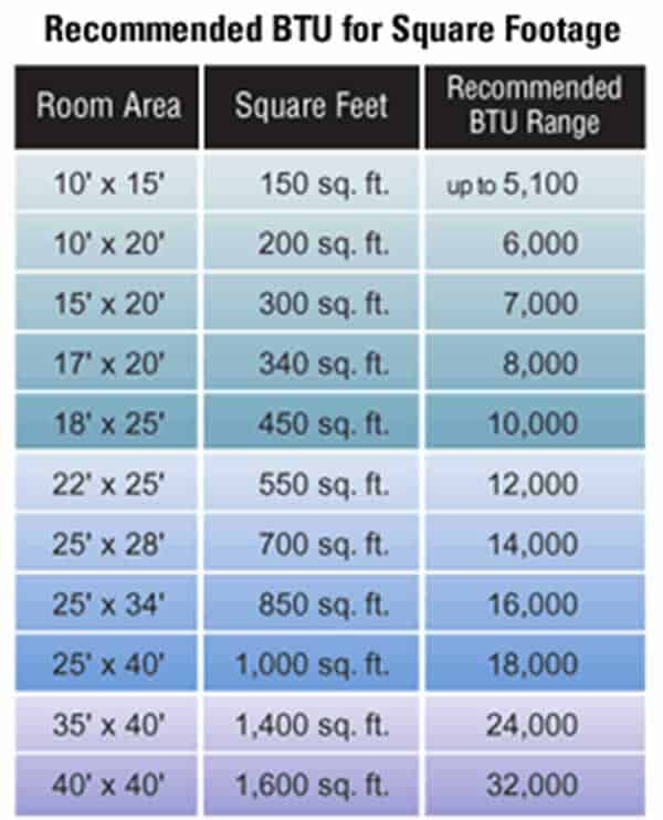 Room Ac Unit Sizing