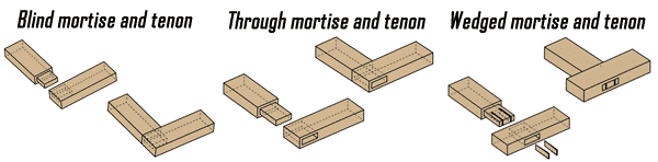 Mortise and Tenon Joint - types