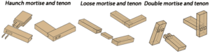 Mortise and Tenon Joint - types2