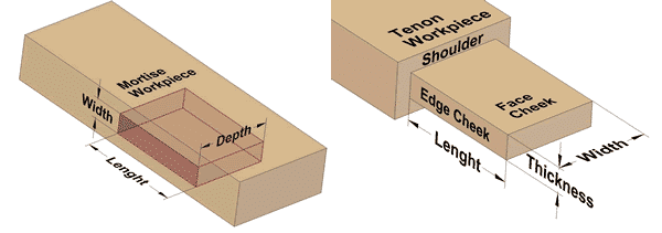 Mortise and Tenon terminology