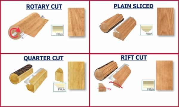 How to apply wood veneer - types