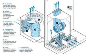 DIY Air conditioner maintenance - parts