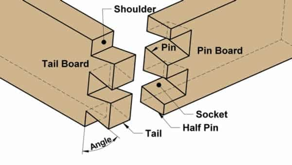 How to cut dovetails - parts
