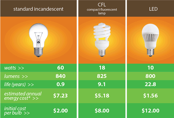 5 reasons why you should convert to LED lights - chart