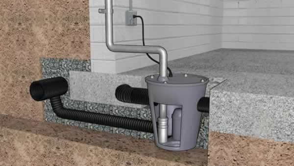 How sump pump works