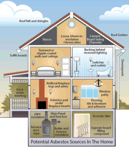 Don't ignore asbestos in your home - chart
