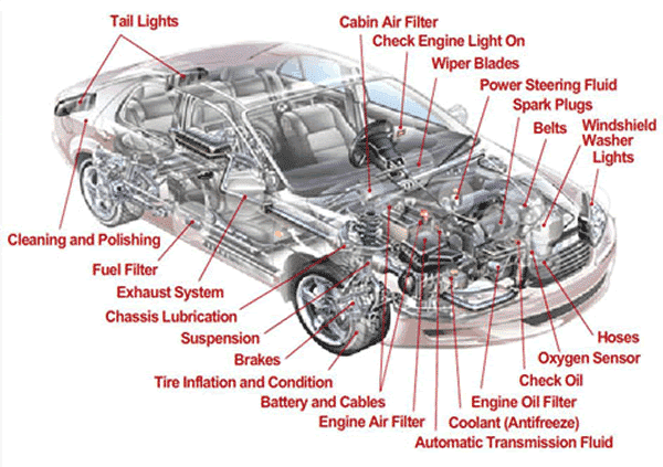 How to find car parts online - car stripped