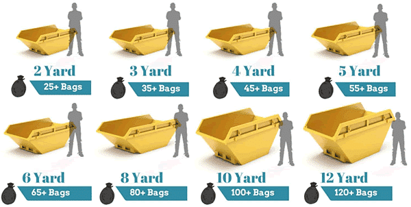 Projects that require hiring a skip - skip sizes