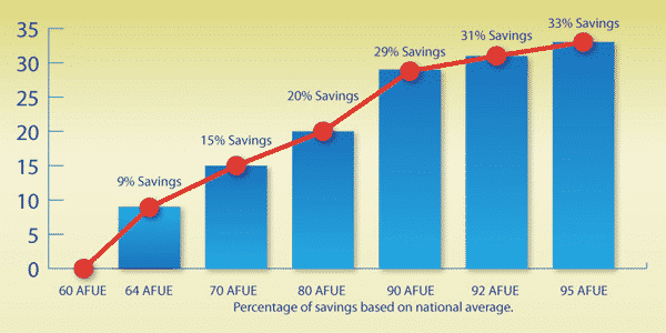 Furnace repair vs Furnace replacement - AFUE