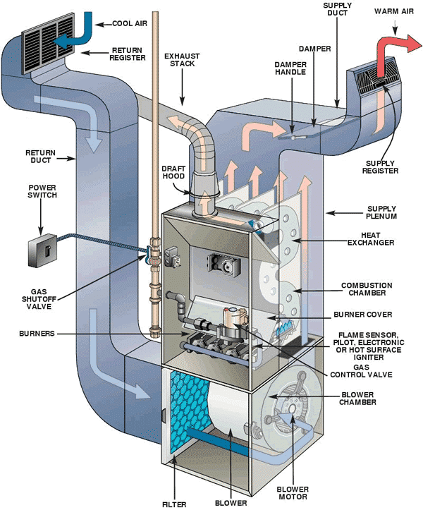 Furnace safety tips - furnace parts diagram