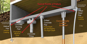 What to look for in a residential foundation repair company - points of failure