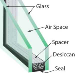 Benefits of getting your windows retrofitted - diagram