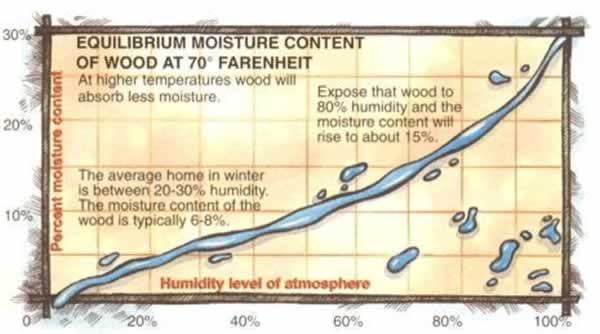 How to measure wood moisture content - equilibrium moisture content
