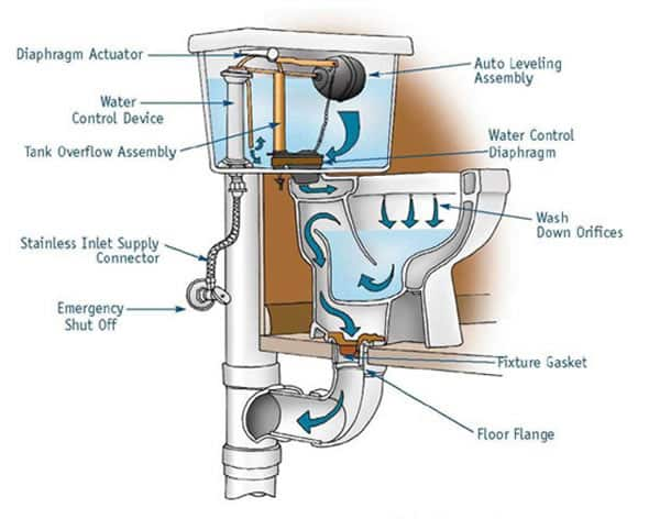 Toilet installations the do's and don'ts - toilet parts