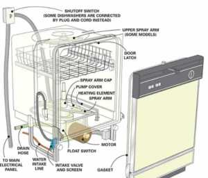 Common Dishwasher Faults and How to Fix Them - dishwasher diagram