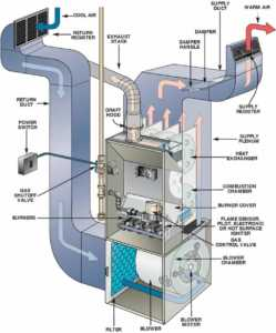 5 ultimate facts you need to know about furnaces - furnace diagram