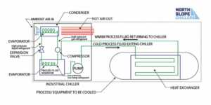 What is a chiller - how chiller works