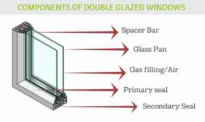 Why double glazing is worth the investment - double glazed windows