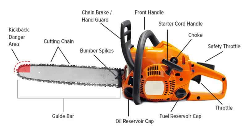 How to measure chainsaw bar and chain length - chainsaw parts