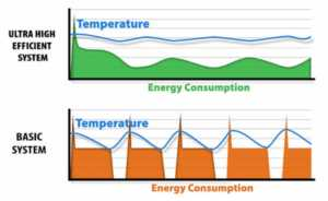 Facts you must know before investing in an Air Conditioner - energy efficient AC