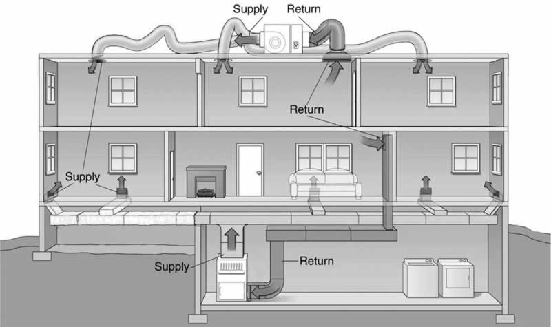 Practical HVAC tips specially for homeowners - schema