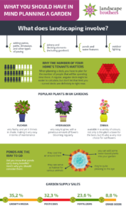 What to consider when planning a garden - infographic