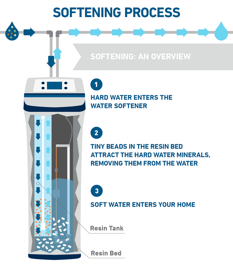 How Having A Water Softener System Protects Your Home - process