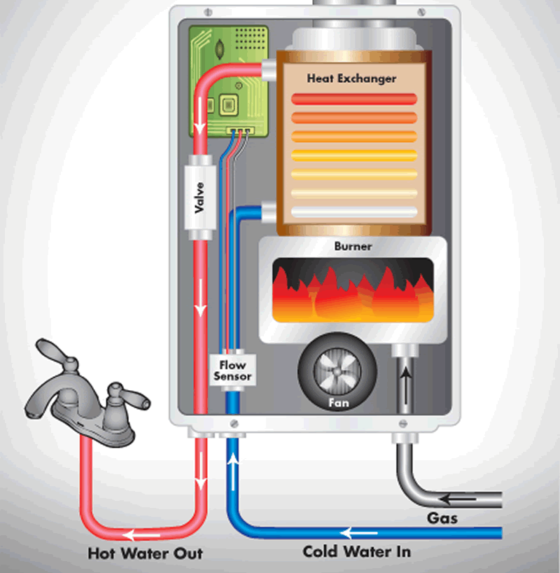 How your gas water heater works - diagram