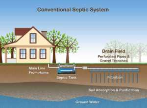 Buying a House with a Septic Tank - diagram