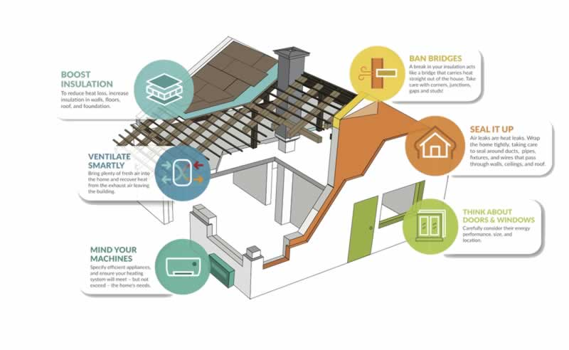 Six Steps to an Energy-Efficient Home - tips