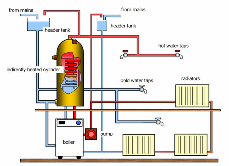 Hot Water Systems - diagram