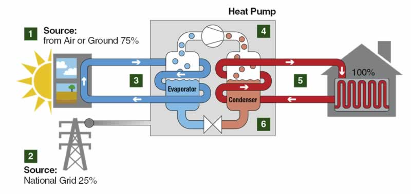 The Operating Principle Of An Air-Water Heat Pump - principle