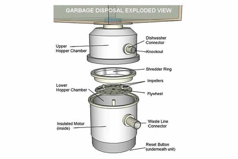 The Ultimate Troubleshooting Guide to Fixing Garbage Disposal - exploaded view