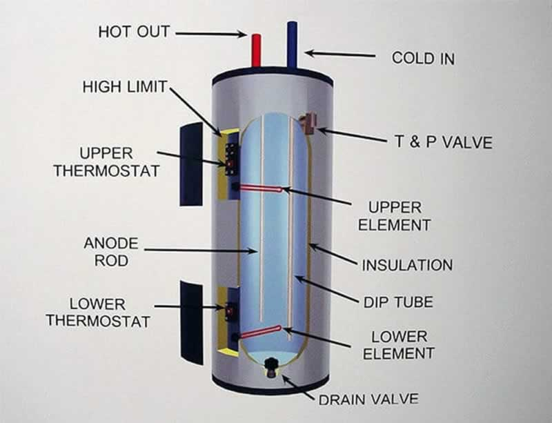 Is It Time To Get A New Water Heater - diagram