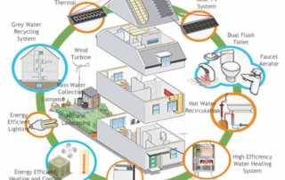 Year-Round Energy-Saving TipsFor Western Sydney siders - diagram