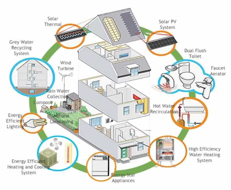 Year-Round Energy-Saving Tips For Western Sydney siders - diagram