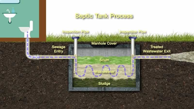 4 Tips for Troubleshooting Common Septic Systems Problems - diagram