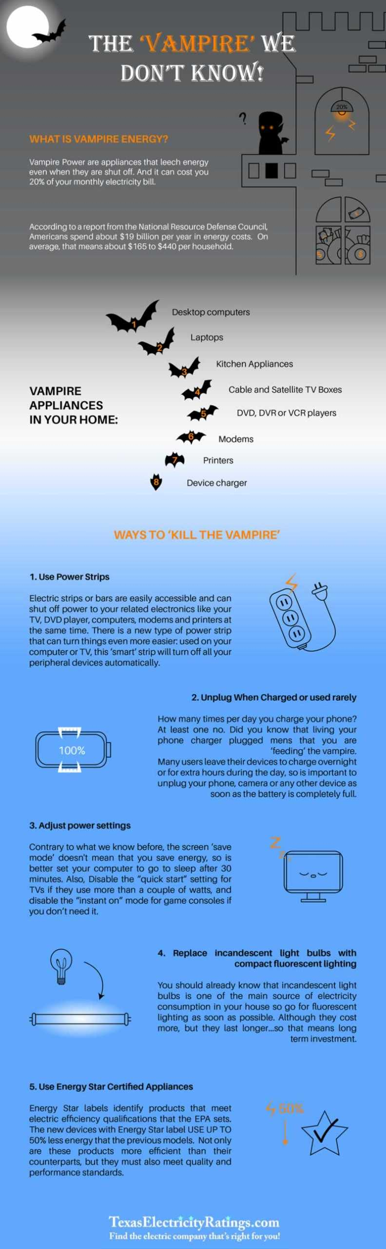 How much energy do you save by unplugging - infographic