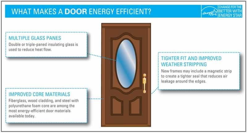 Energy Efficient Doors - energy efficiency
