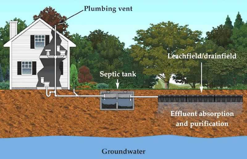 Simple Septic Maintenance - septic system