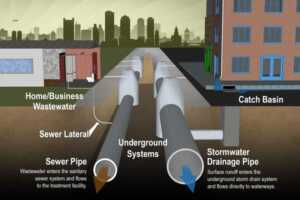 4 Signs You Need a Better Drainage System - drainage system