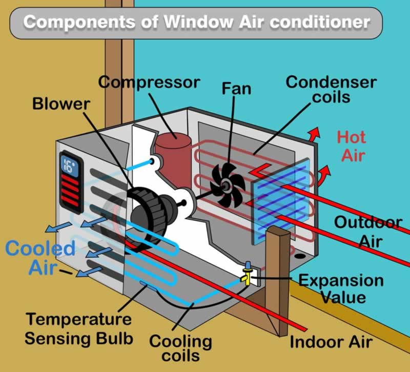 What You Must Know About Your AC System - window AC