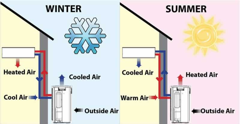 Install a Heat Pump this Winter - Enjoy the Benefits - how does it work