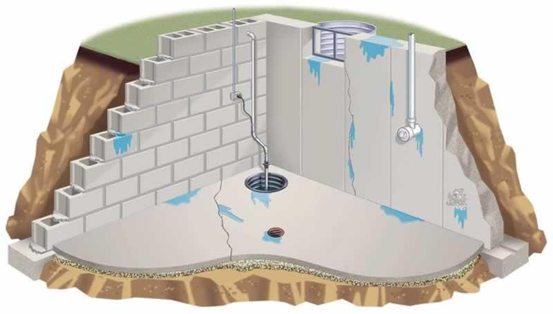 Most CommonSolutionsfor Fixing AWet Basement – wet basement