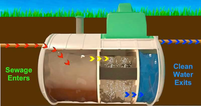 All About Wastewater Filtration - tank